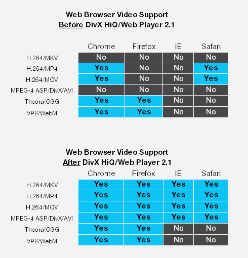 Hey Microsoft—DivX Already Supports H 264 with HTML5 in Firefox