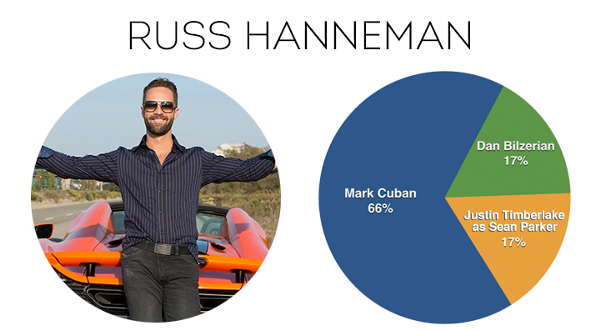 Russ Hanneman description